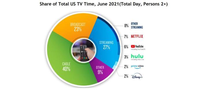 Netflix Marktanteil USA