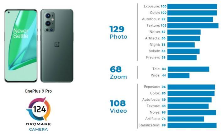 OnePlus 9 Pro DxOMark
