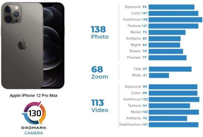 Apple iPhone 12 Pro Max DxOMark-Test