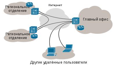 Корпоративтік VPN желісі