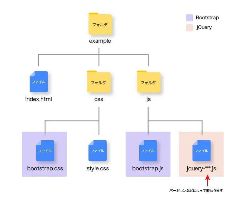 bootstrapのフォルダ内構造