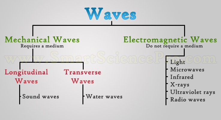 Types of Waves, Mechanical Waves & Electromagnetic Waves • SSP
