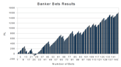 Banker Bets results for the whole trial.