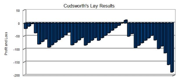 Cudsworth's Lay Results