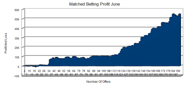 betting systems that make money