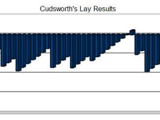 Cudsworth's Lay Results