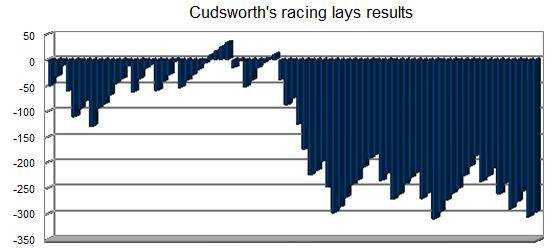 Cudsworth's racing lays results