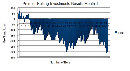 Premier Betting Investments Results