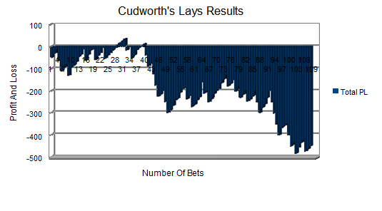 Cudworth's Racing Lays Review