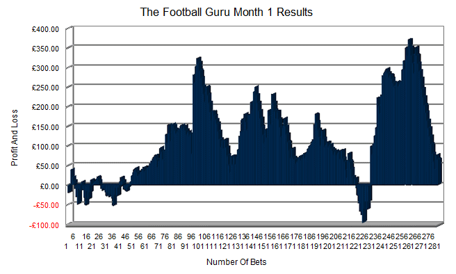 Football Guru Results Month 1