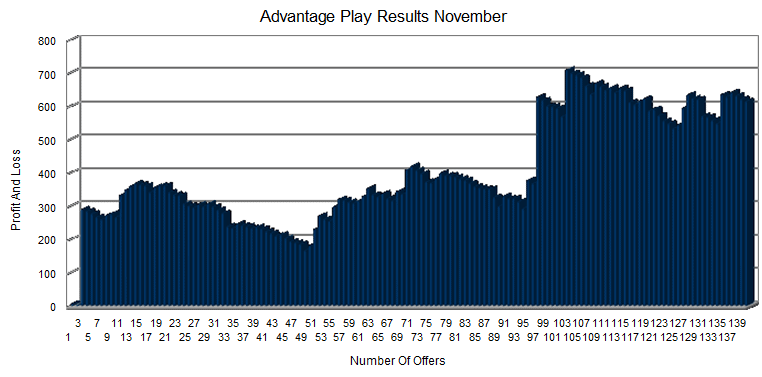 50K Betting And Trading Challenge - November Results