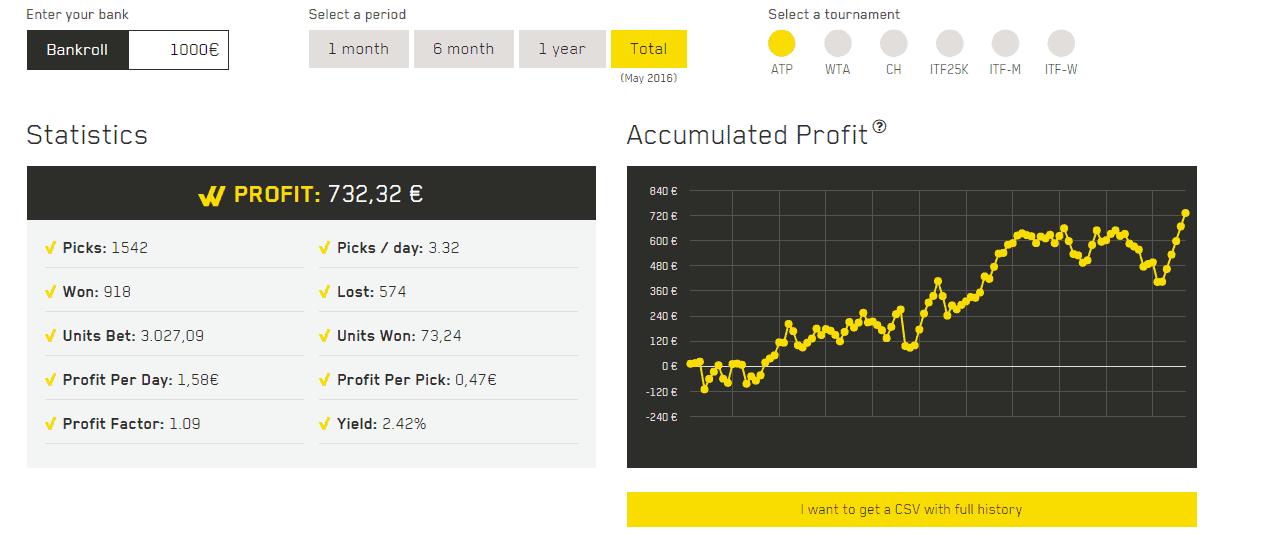 WinnerOdds ATP Results