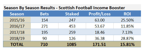 Best Football Betting Tipster 2019 Scottish Football