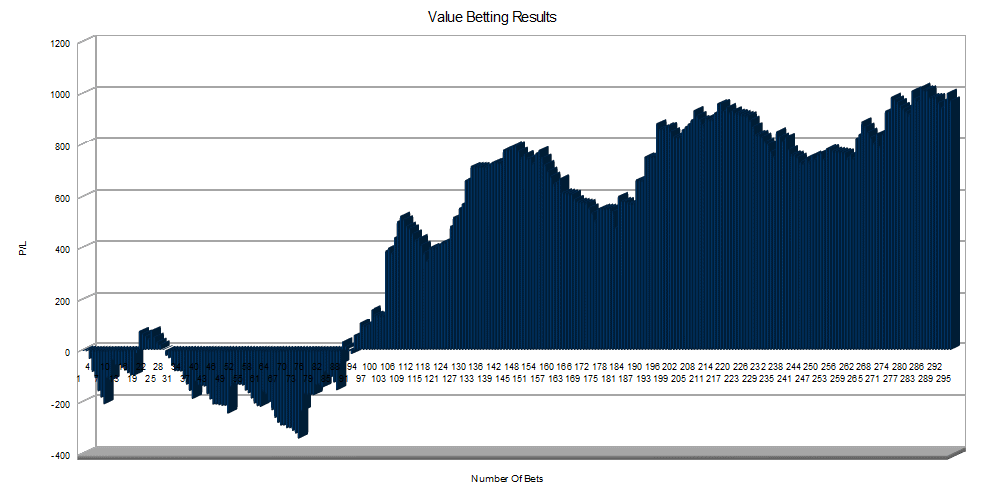 Value Betting November
