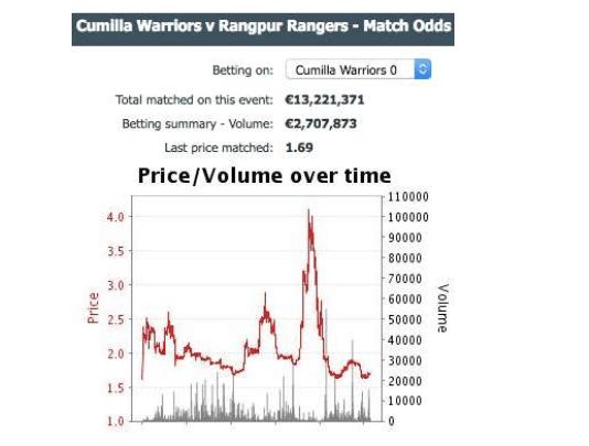 Betfair Cricket Trading Graphs