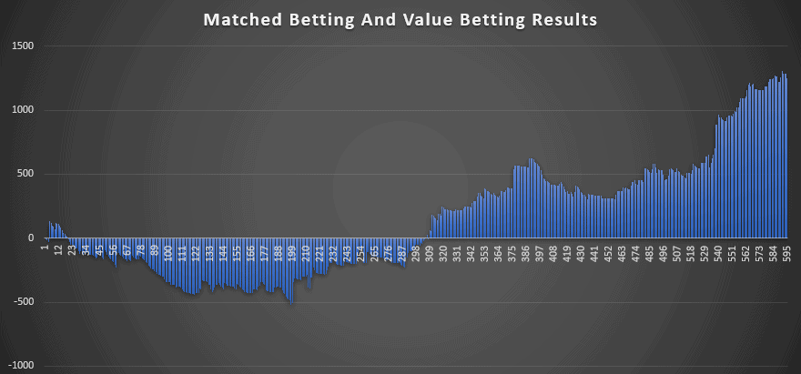 Value Betting June