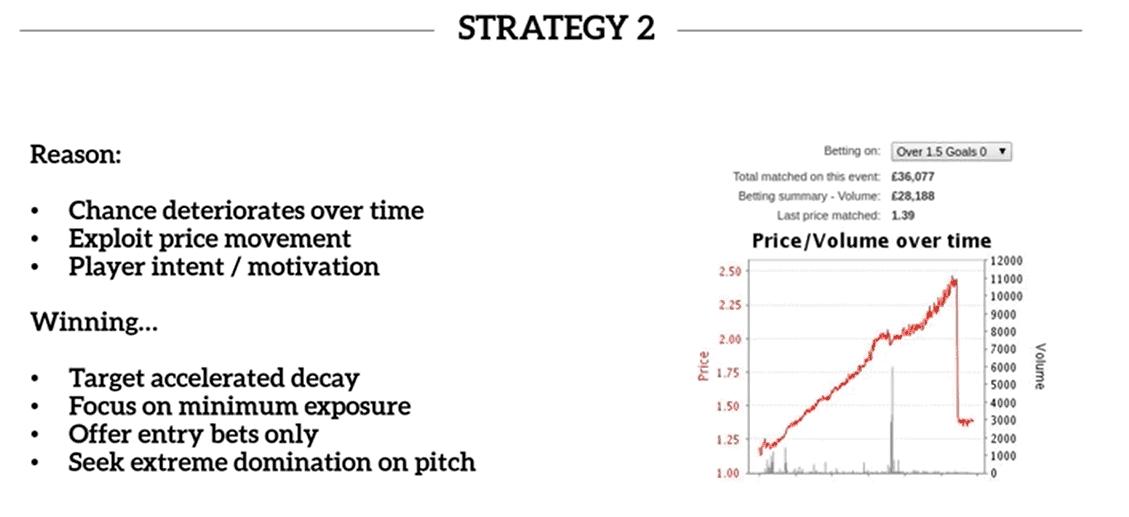 Football betting strategy 2