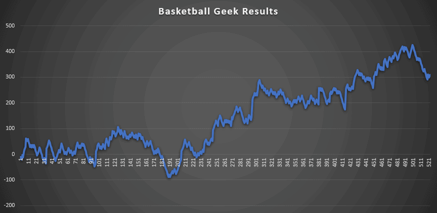 Basketball Geek Review Results