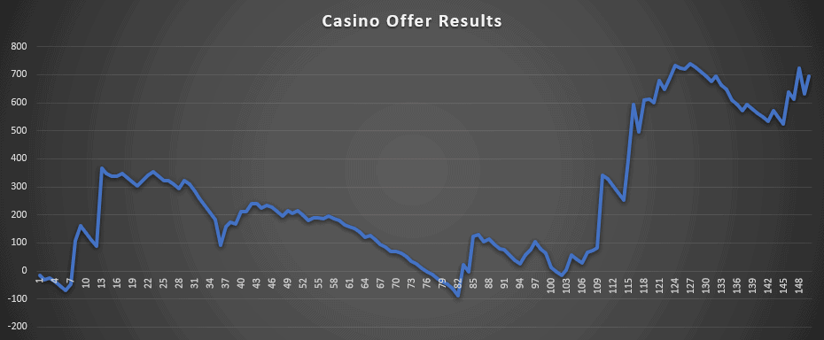 Casino Offer Results