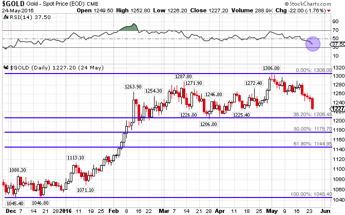 gold-chart-fib-support-may24-2016