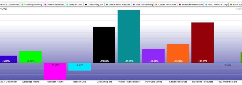 SSTS' 10 Top Gold Mining Stocks Performance from Dec 18, 2019, to Feb 11, 2020