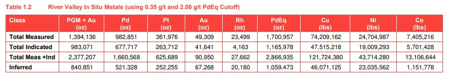New Age Metals Palladium Equivalent Resource Estimates