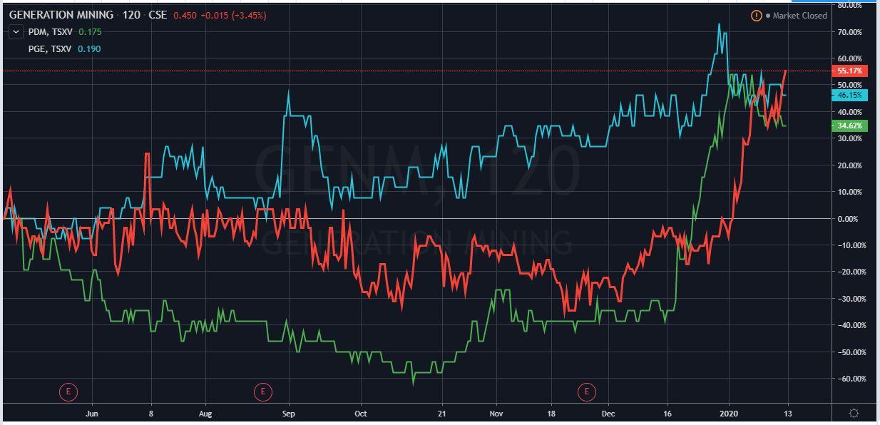 Palladium-stocks-performance-2020