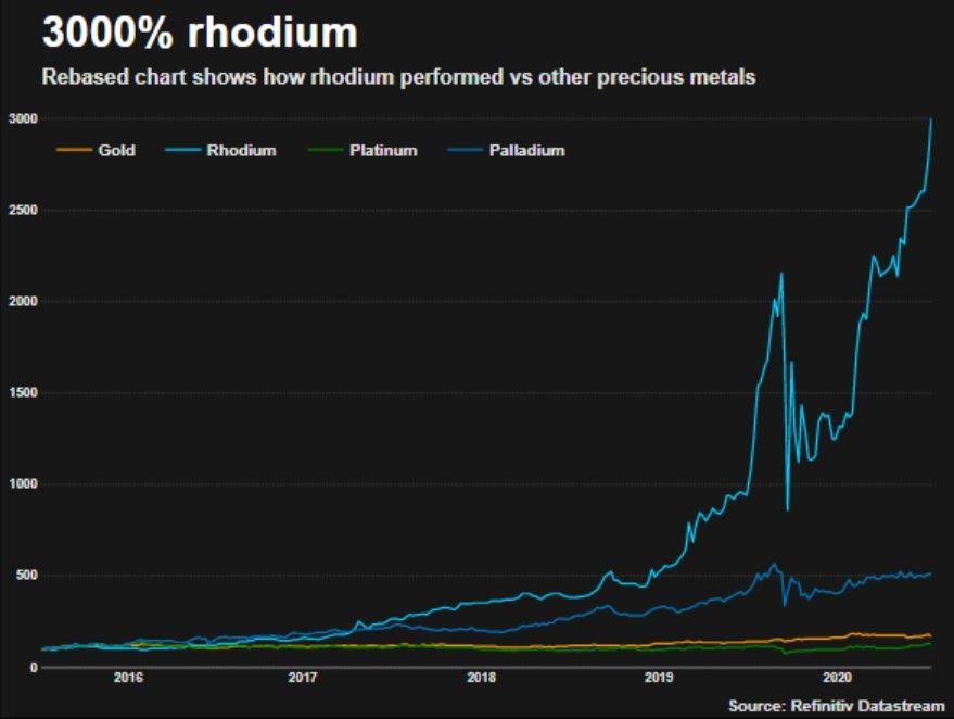 Rhodium Price Chart 2021