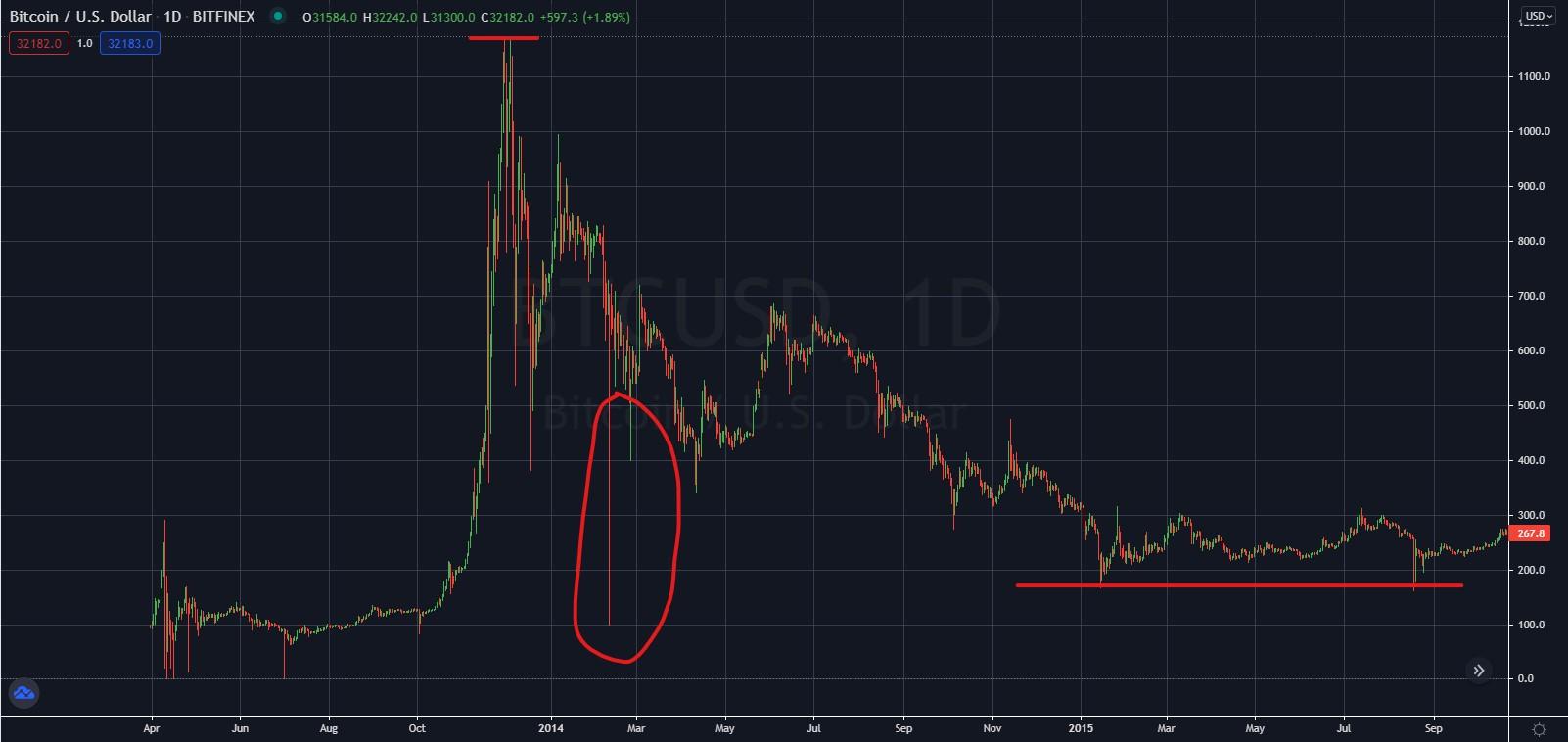 Bitcoin Price 2013-2015