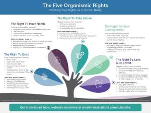 Organismic Rights