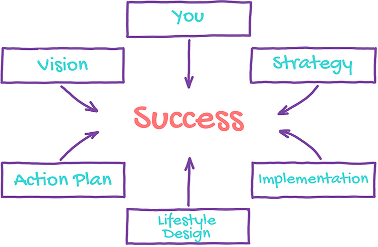 Smart Women Solutions Flow Chart