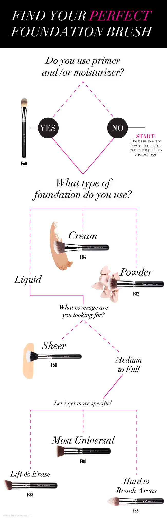 Find Your Perfect Match Sigma Beauty Makeup Brushes Foundation