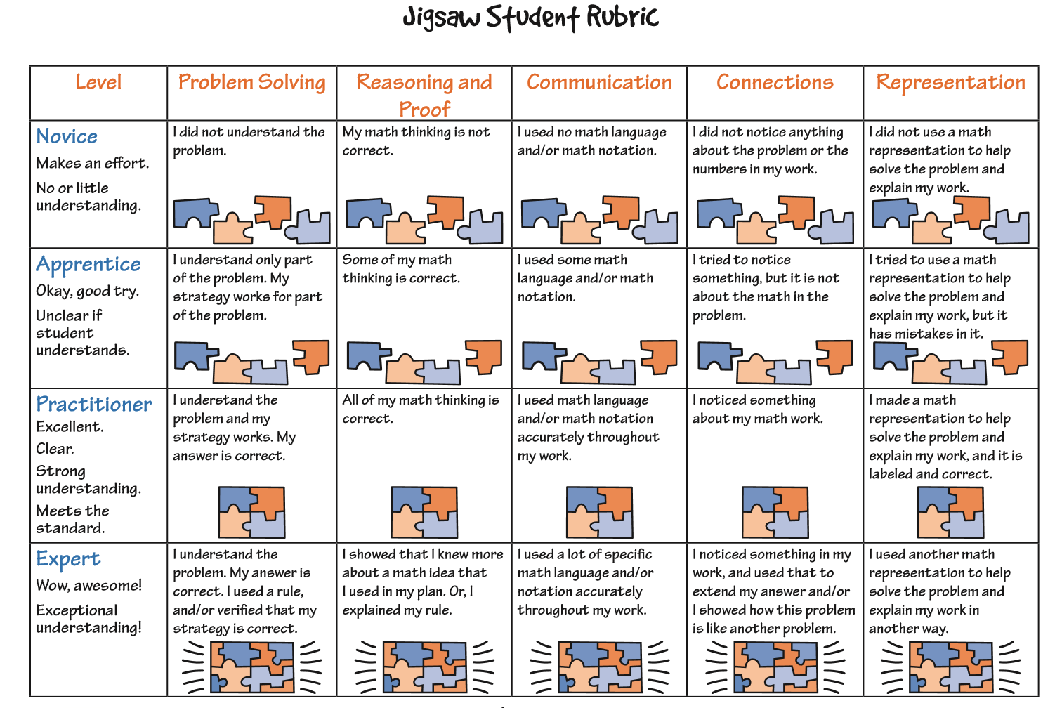 Rubrics Why Use Them In The Math Class