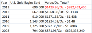 Sales of US Gold Eagles near 700,000