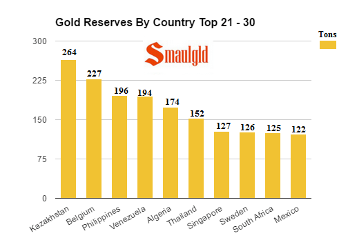 Gold Reserves by country top 21 -30 April 2017