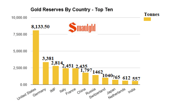 gold reserves by country april 20 2016 top ten