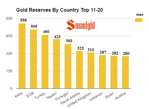 gold-reserves-by-country-top-11-20-september-2016