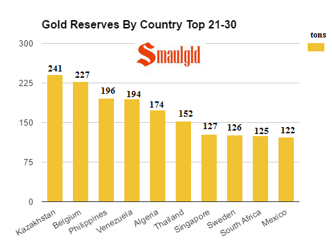 gold-reserves-by-country-top-21-30-september-2016