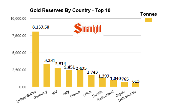 gold reseves by country 2015