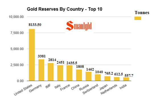 Chine / réserve d'or / file de suivi  Gold-reserves-by-country-top-ten-may-8-2016
