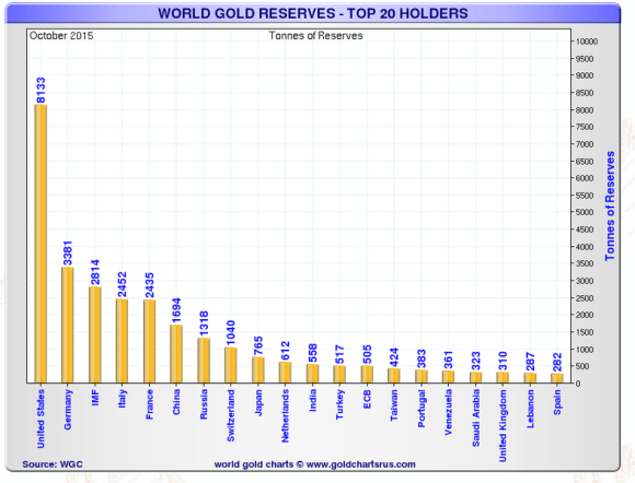Chart of top 20 gold holding nations as of October 2015