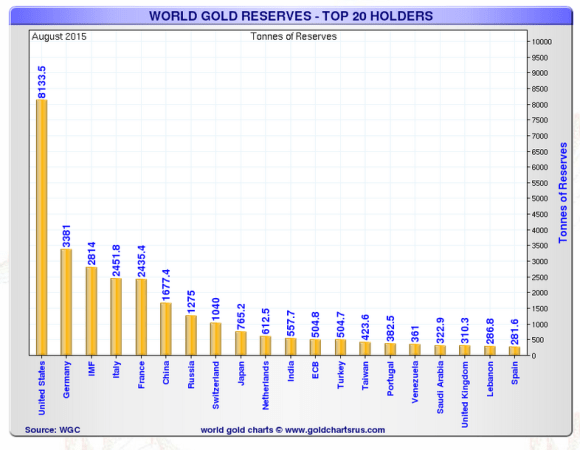 Top 20 largest gold holding nations in the world