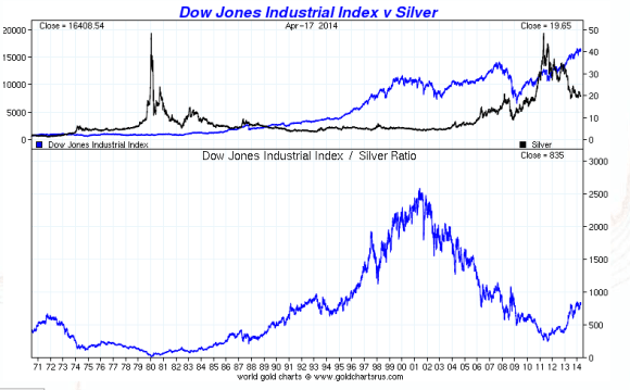 Silver vs. the Dow. Chart showing the relative performances of Gold and the Dow Jones Industrial Averages