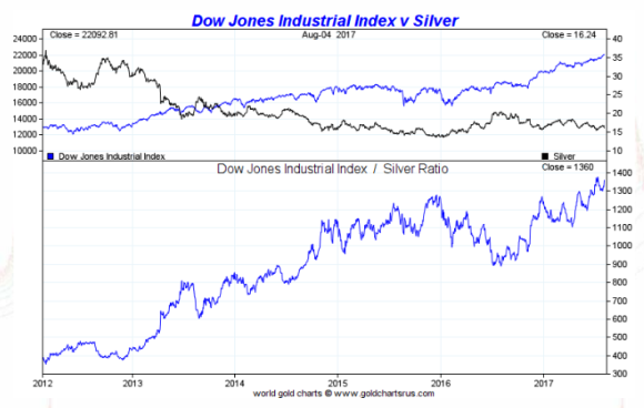 Dow vs Silver 5 years August 7 2017