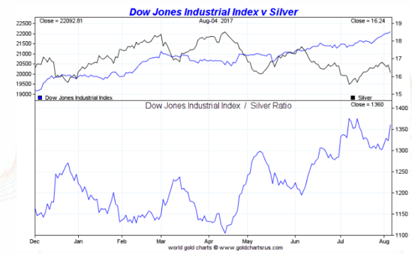 Dow vs Silver 6 months august 7 2017