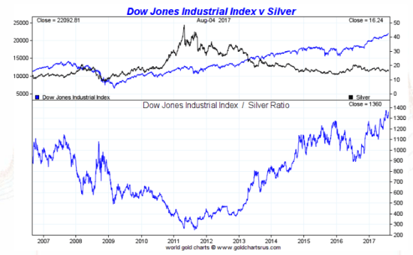 Dow vs silver 10 years august 7 2017