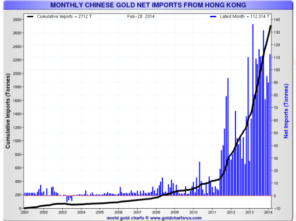 China has been increasing its gold reserves by purchasing gold from the west via Hong Kong