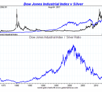 dow vs silver sinec 1970 august 7 2017