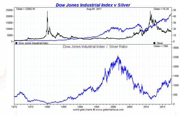 dow vs silver 1970 - 2016 august 7 2017