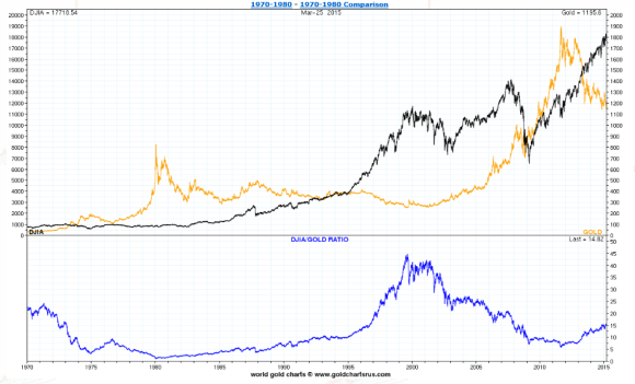 Gold vs the dow 1970-2015